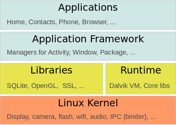 Android'in yazılımsal katmanları